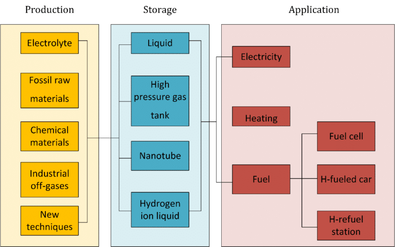 Production Storage Application of Hydrogen fuel