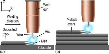 Wire and arc additive manufacturing