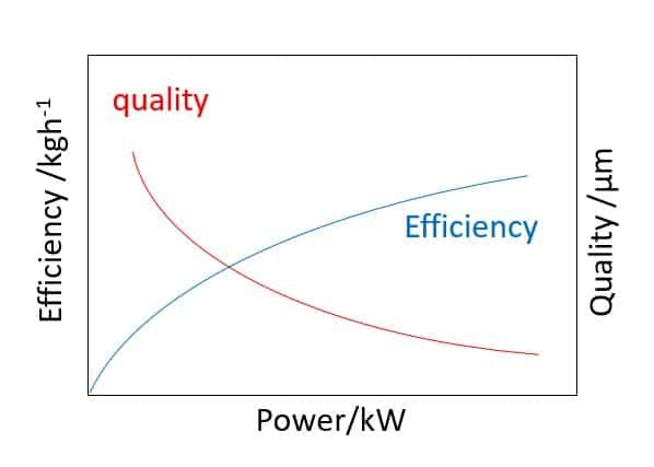 The relationship between additive manufacturing forming efficiency and quality