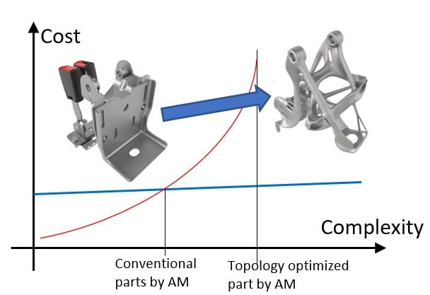 The influence of complex structure on the cost of additive manufacturing and traditional manufacturing parts